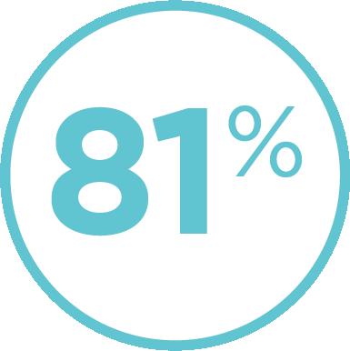 81% users buy