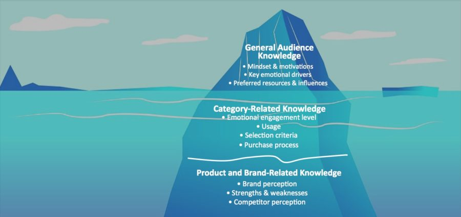 Research Iceberg